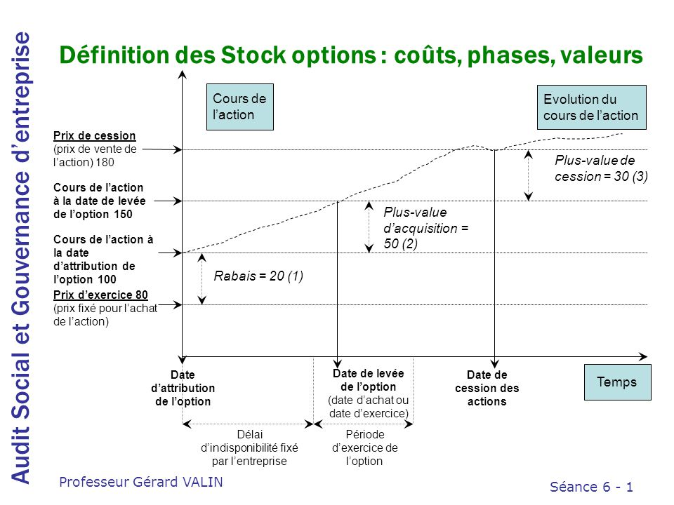 prix pip par option