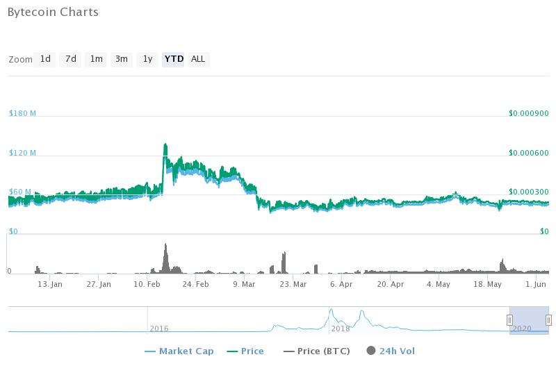 perspectives bytecoin)