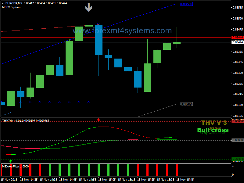 Binary Options One Touch Strategy Bollinger Bands and Zig Zag Pour MT4 (AVEC TRLRCHARGEMENT)