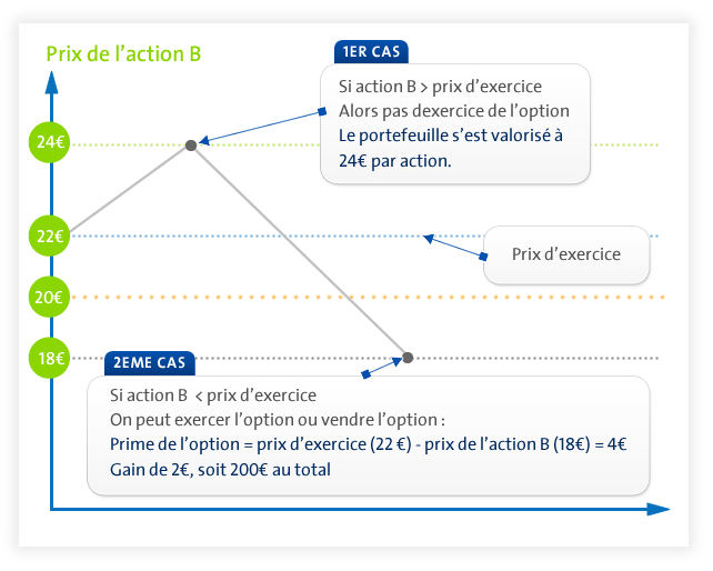 les options dachat dactions