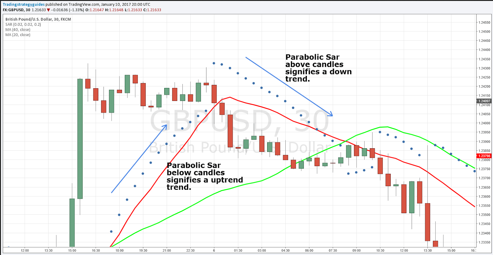 indicateur parabolc sar options binaires)