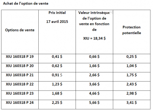 option dachat et options de vente