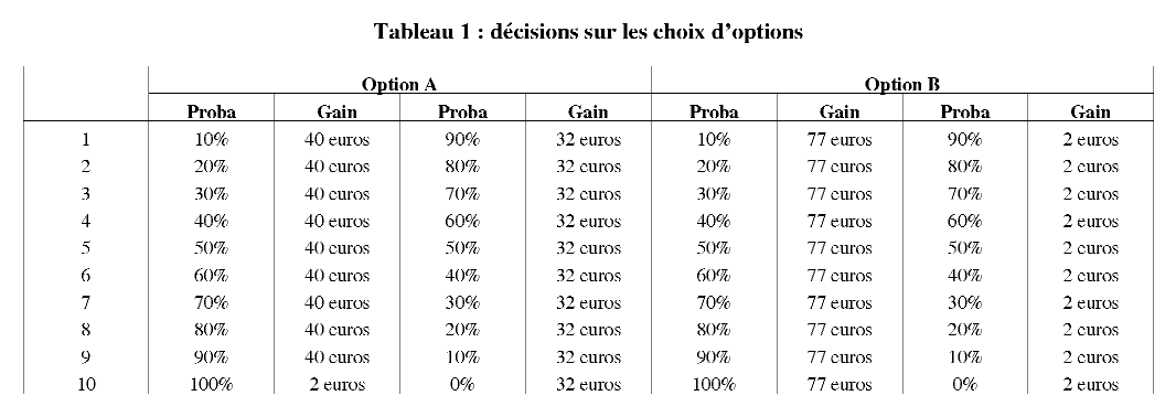 gains sur les options de forts)