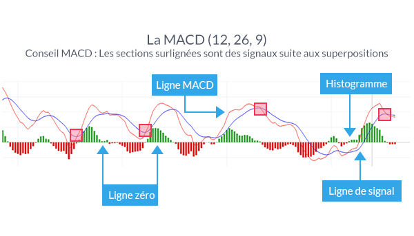 Signaux de Trading : Divergence MACD | Le Trading des Futures