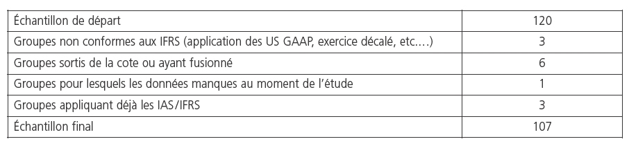 les options sont positives