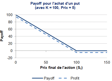 2e tutoriel sur les options : call et put