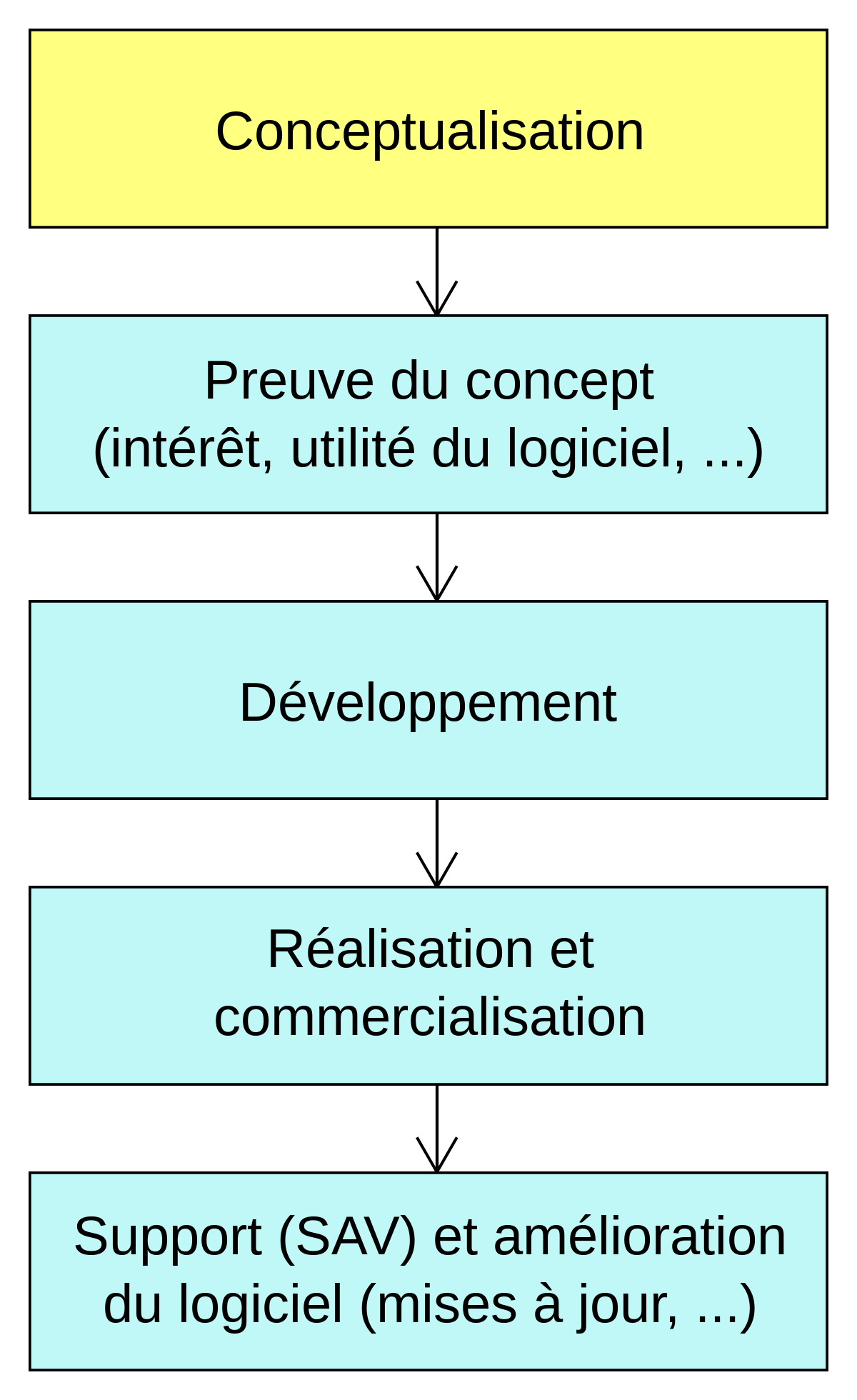 le concept doption et ses types)