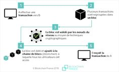 bitcoin local ce qui se passe)
