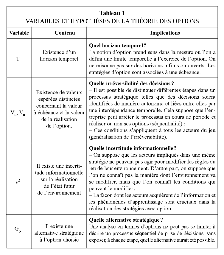 conditions dexercice des options