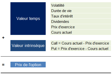 valeur des options)