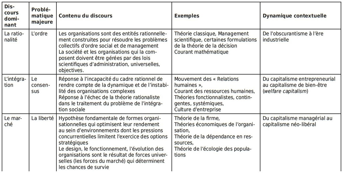 théoriciens des options)