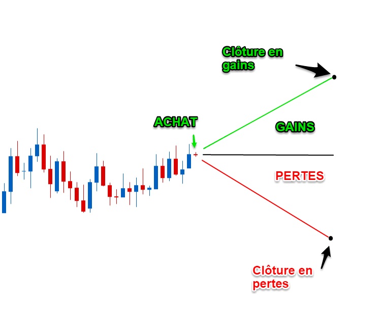 options de trading quest-ce que cest)