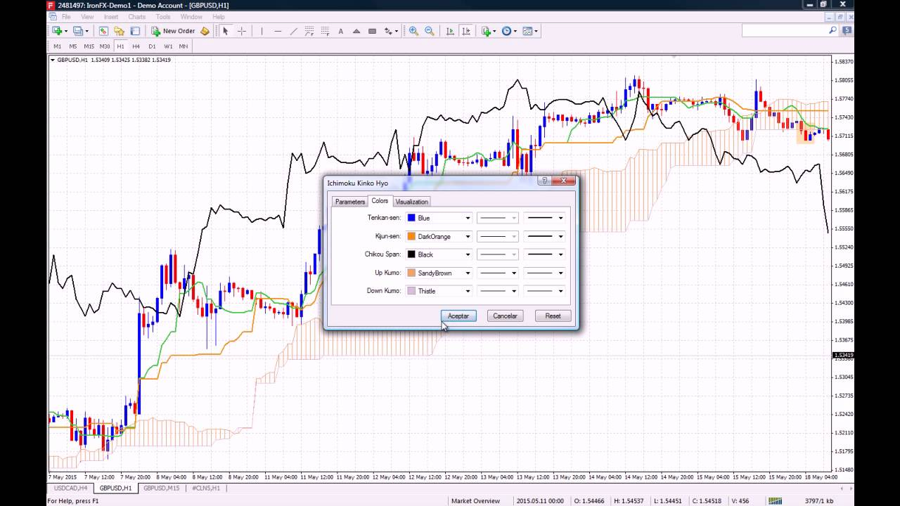 Cloud Ichimoku dans les options binaires)