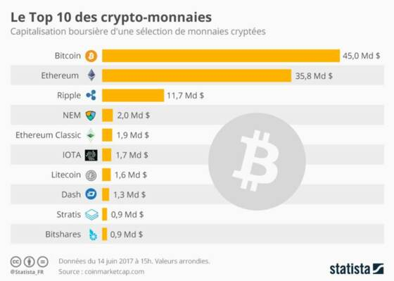 le bitcoin local ne fonctionne pas)