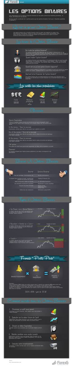 infographie des options binaires