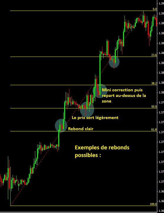 Retracement de Fibonacci