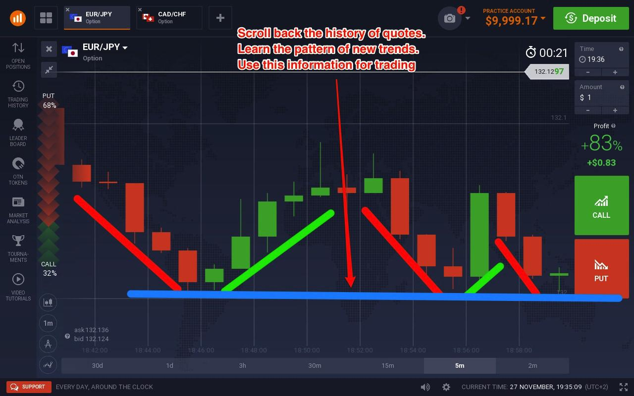 Binary Options 90 Accuracy, Triggering Winning Trades Hourly And.