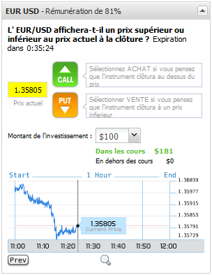 Les Options Binaires | Boursofinance