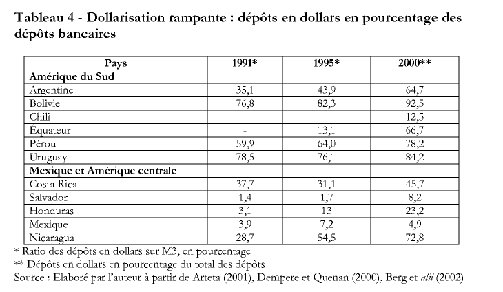 valeur des options en dollars