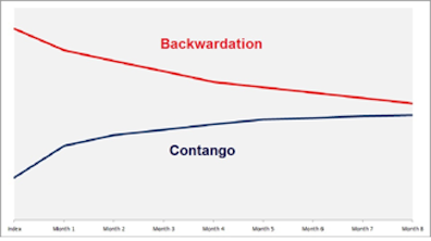 option contango