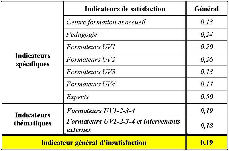 indicateur de sentiment facultatif