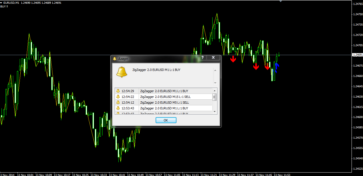 Indicateur d'options binaires 60 secondes 90% Win | Stone Wower
