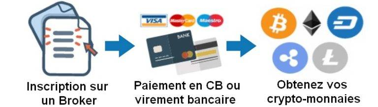 Acheter Crypto-monnaie : CB, Virement Bancaire, Paypal