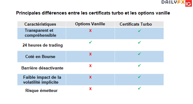 Comment négocier des options turbo?