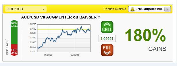 Indicateur pour options binaires