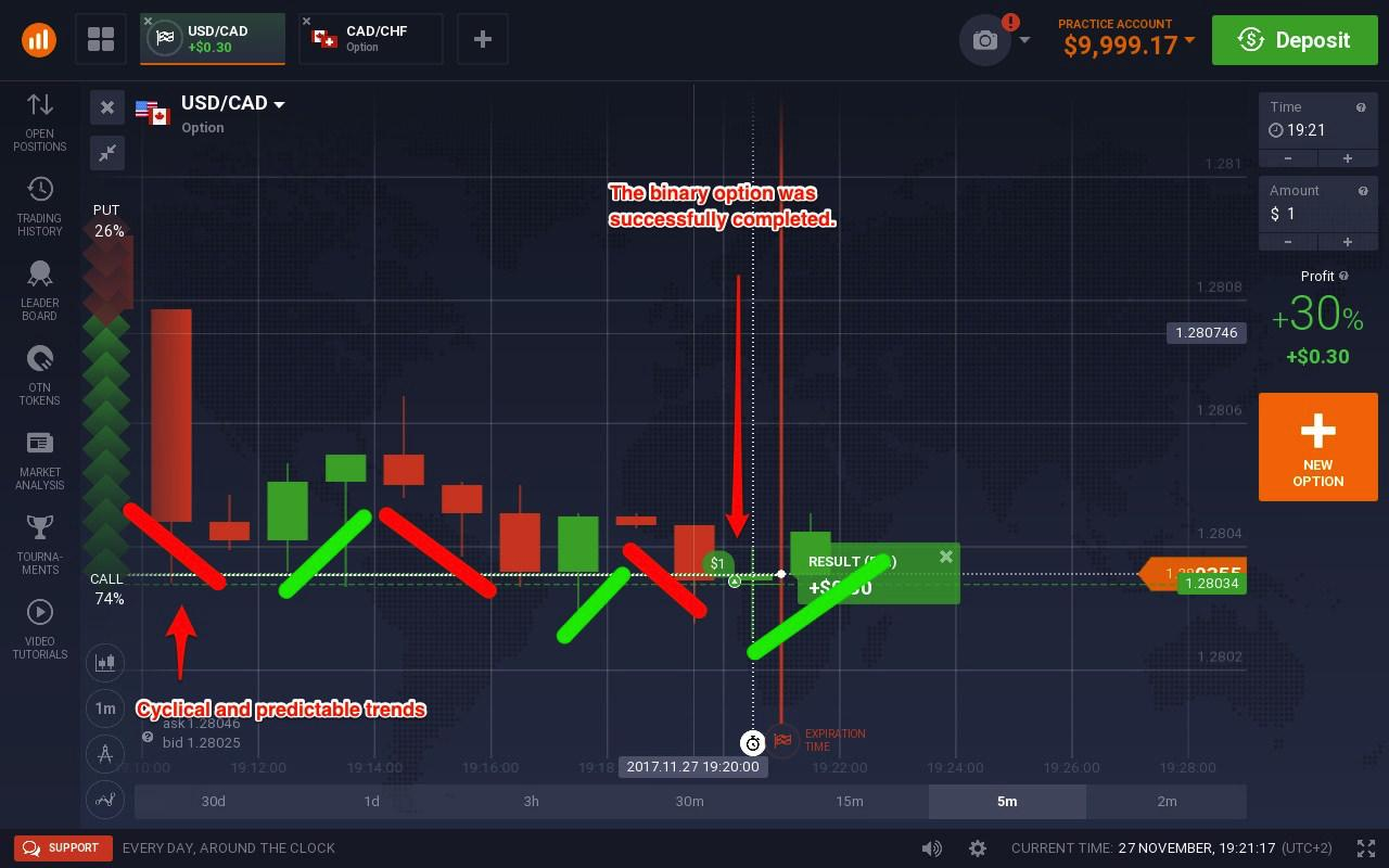 Binary Options 90 Payout Trading Top: Indicator With 83%.