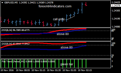 MBFX Forex Binary Options Trading Strategy For MT4