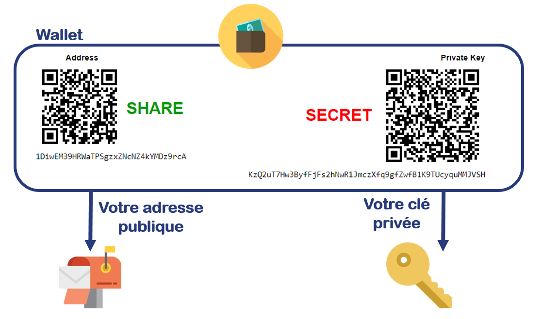 comment stocker correctement le bitcoin)