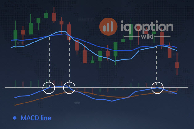 trading conjoint sur options binaires