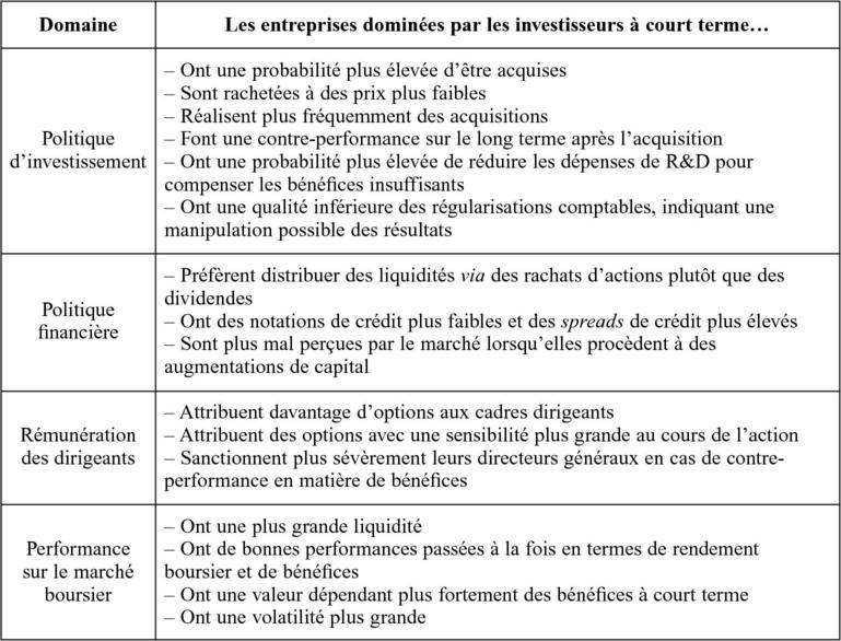 investissements Internet à court terme