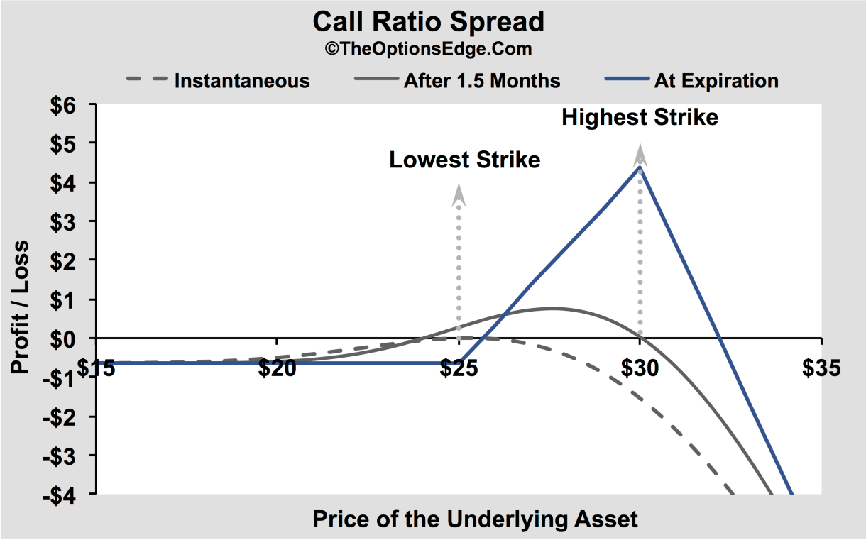 options de spread de ratio