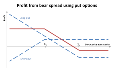 Option spread - définition